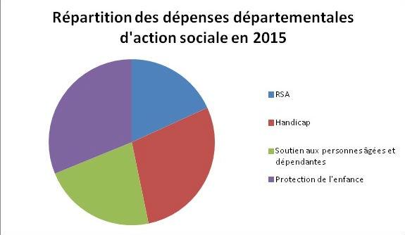 Les différents postes de dépenses des départements français en 2015